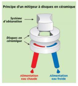 Principe-dun-mitigeur-à-disques-en-ceramique