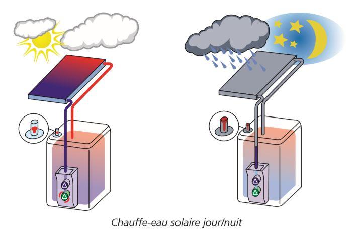 Chauffe-eau-solaire-jour-et-nuit