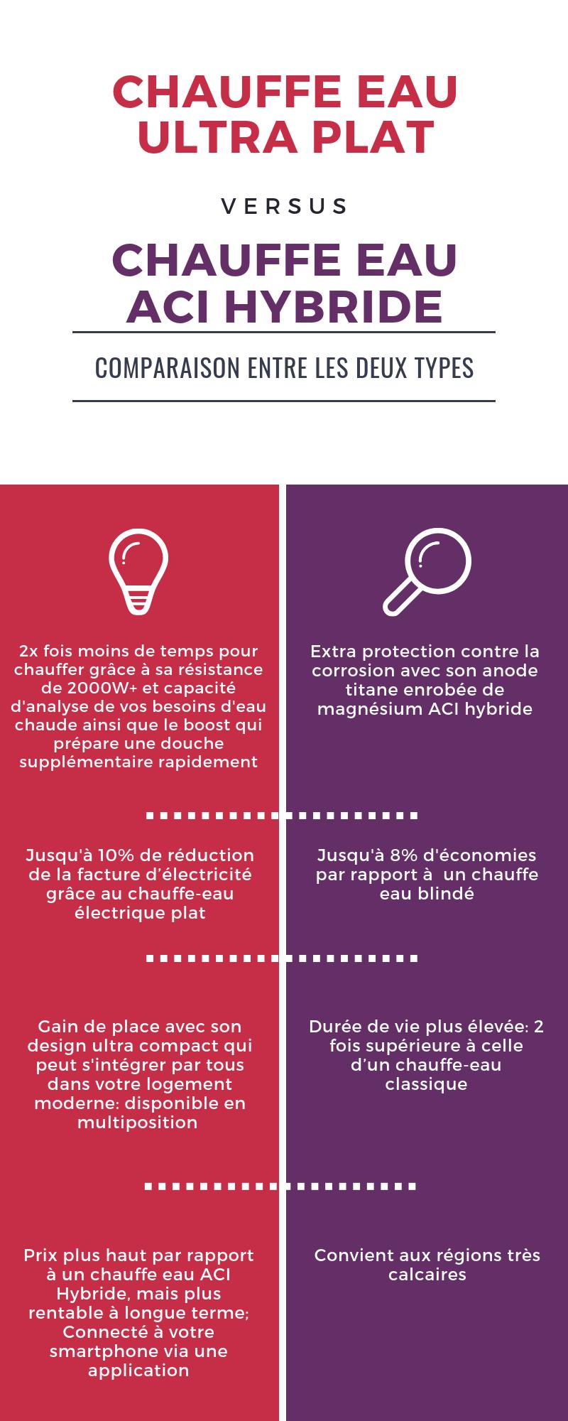 Infographique-Chauffe-EAU-ultra-PLAT-vs-Chauffe-eau-ACI-Hybride