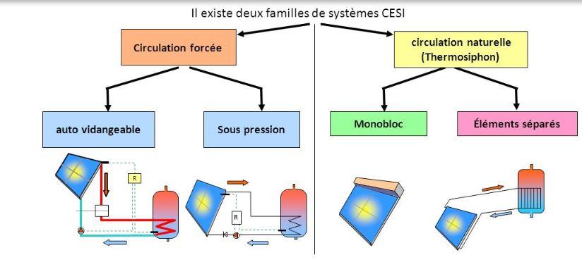 Les différents types de systèmes CESI