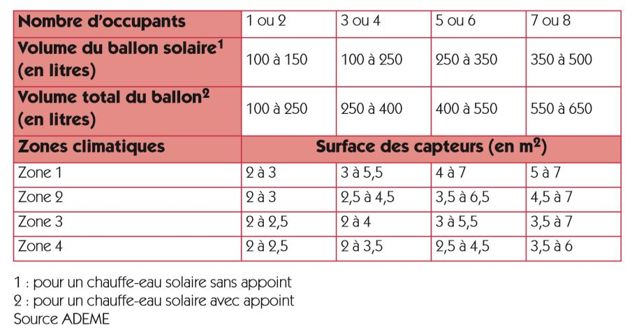 tableau-qui-vous-guidera-dans-le-choix-de-la-superficie-des-capteurs-et-le-volume-du-ballon-solaire-à-installer