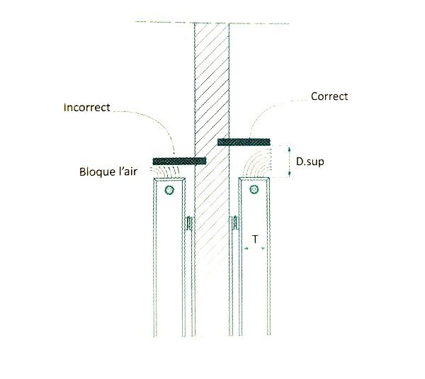 Implantation-radiateur