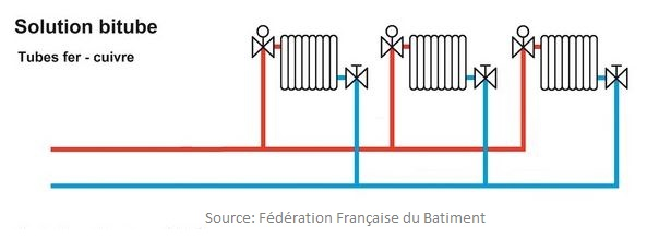 Installation-radiateurs-bitube
