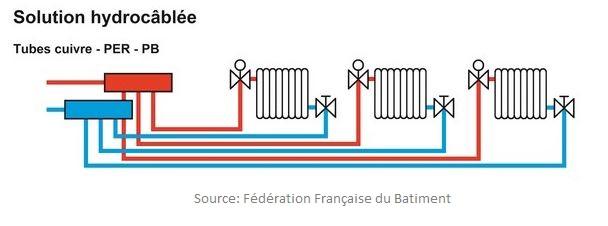 Installation-radiateurs-hydrocablées