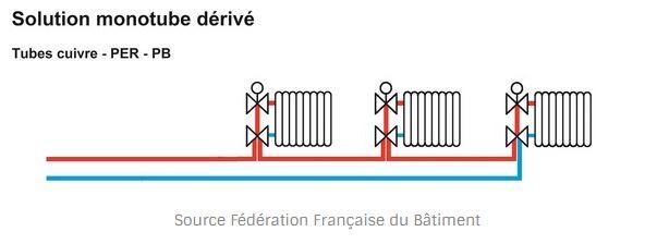 Installation-radiateurs-monotubes