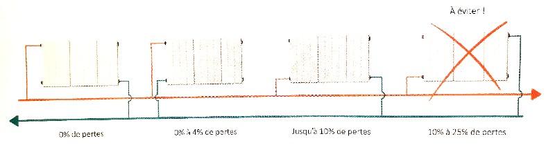 Raccordement-radiateurs-pertes